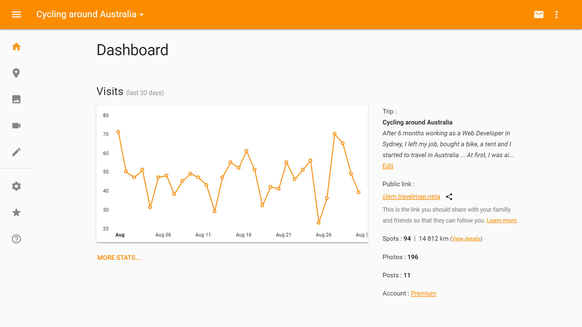 Get the visitor statistics of your travel blog